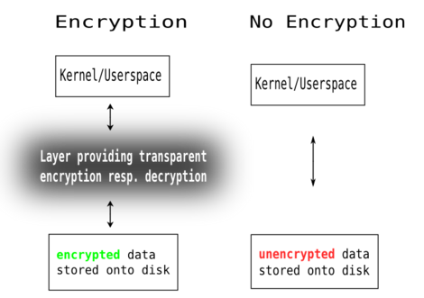 Encryption, an intermediate layer