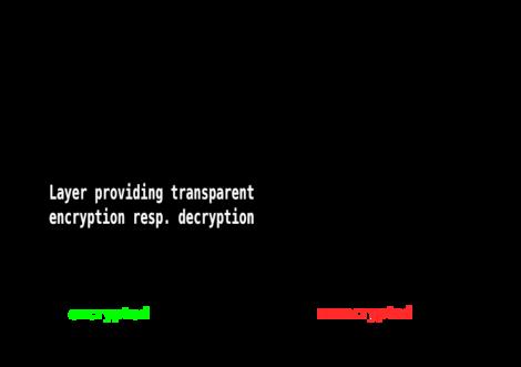 Block-layer Encryption